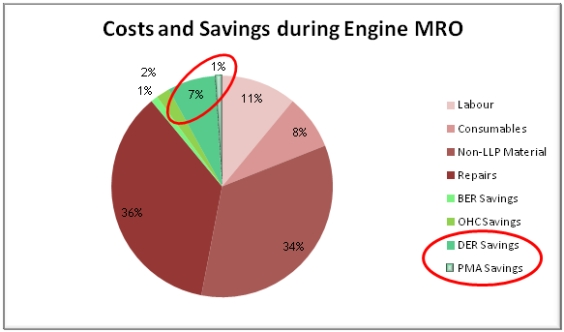 DER/PMA Engine savings