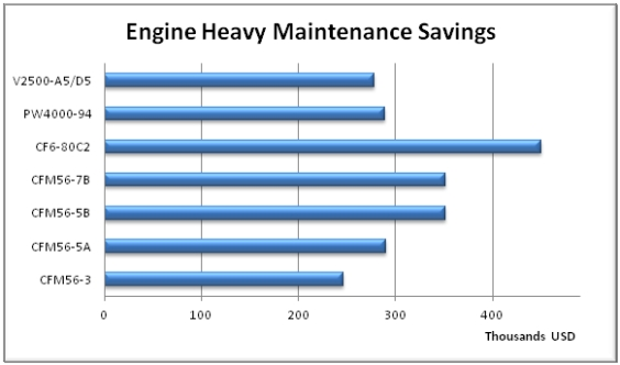 Engine HM Savings