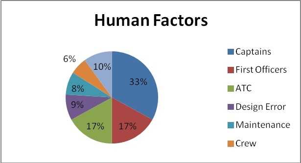 Human factors by segments