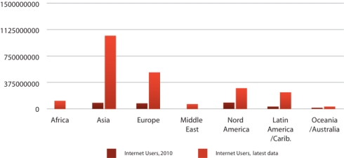 Internet Users - Locatory.com