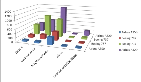 The Boeing and Airbus aircraft backlogs