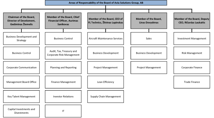 Division of competences