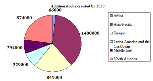 Additional Jobs Created