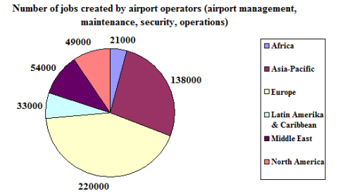 Number of Jobs Created by Airport Operators